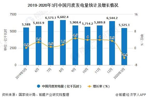 2019-2020年3月中国月度发电量统计及增长情况