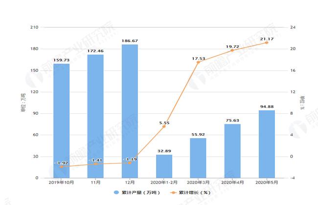 2020年5月前河北省农用氮磷钾化肥产量及增长情况图