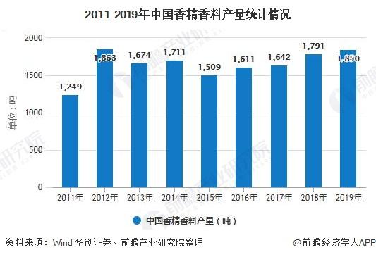 2011-2019年中国香精香料产量统计情况