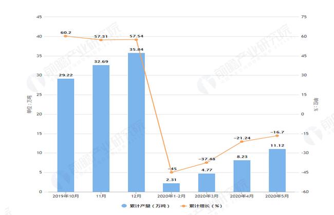 2020年5月前天津市铜材产量及增长情况图