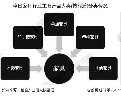 中国家具行业主要产品大类(按材质)分类情况