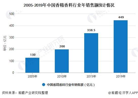 2005-2019年中国香精香料行业年销售额统计情况