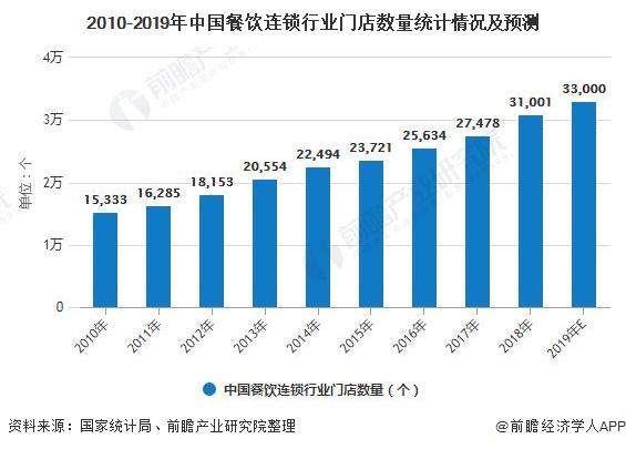 2010-2019年中国餐饮连锁行业门店数量统计情况及预测