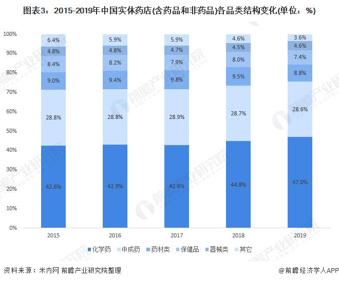 图表3:2015-2019年中国实体药店(含药品和非药品)各品类结构变化(单位:%)