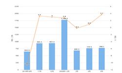 2020年1-5月我国<em>天然气</em>进口量及金额增长情况分析