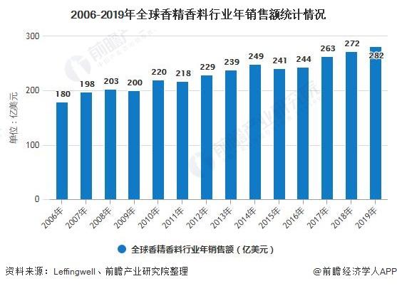 2006-2019年香精香料行业年销售额统计情况