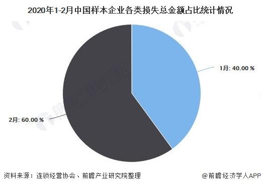 2020年1-2月中国样本企业各类损失总金额占比统计情况