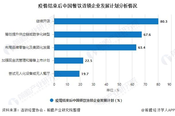 疫情结束后中国餐饮连锁企业发展计划分析情况