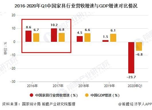 2016-2020年Q1中国家具行业营收增速与GDP增速对比情况