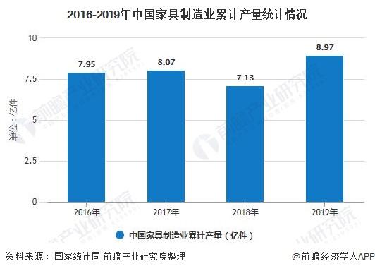 2016-2019年中国家具制造业累计产量统计情况