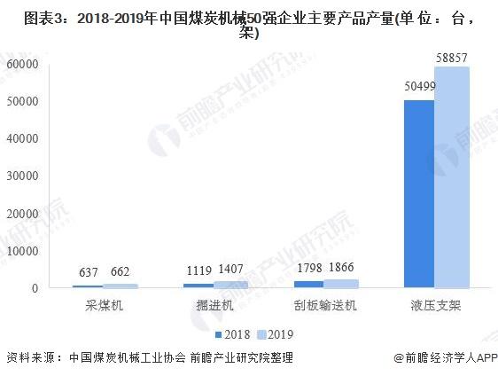图表3:2018-2019年中国煤炭机械50强企业主要产品产量(单位:台,架)