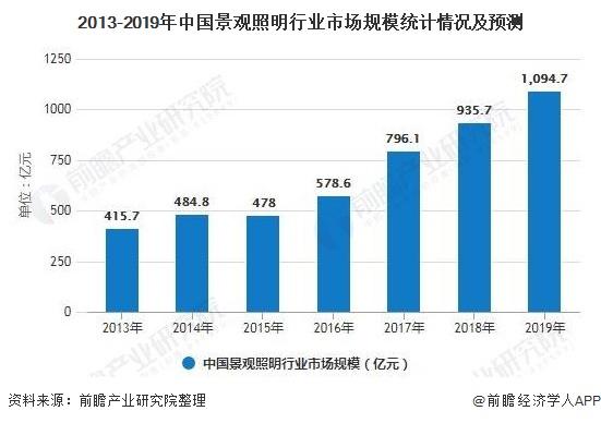 2013-2019年中国景观照明行业市场规模统计情况及预测