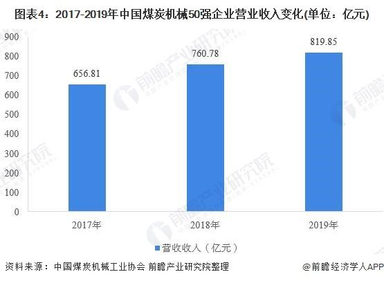 图表4:2017-2019年中国煤炭机械50强企业营业收入变化(单位:亿元)