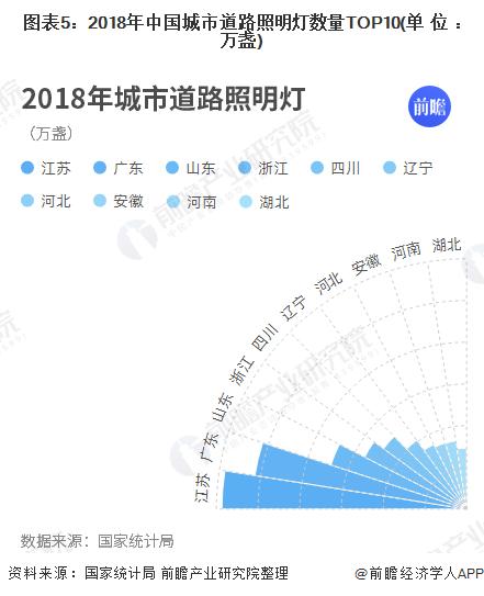 图表5:2018年中国城市道路照明灯数量TOP10(单位:万盏)