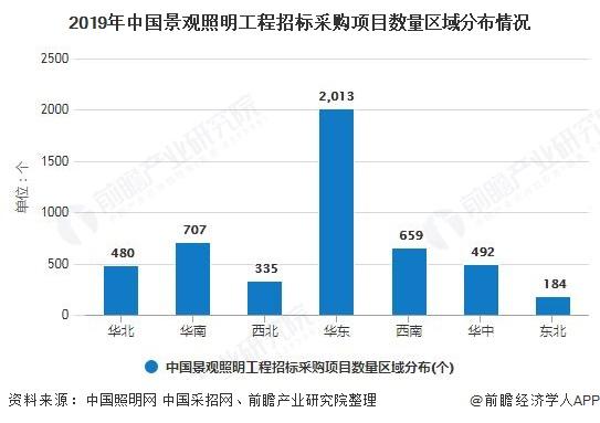 2019年中国景观照明工程招标采购项目数量区域分布情况