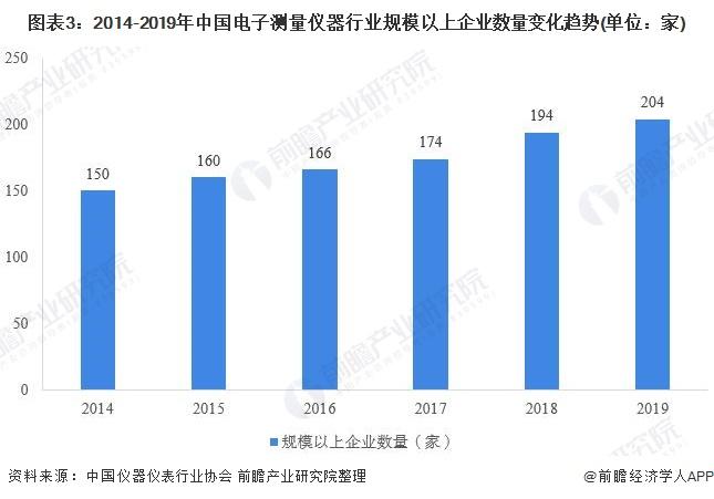 图表3:2014-2019年中国电子测量仪器行业规模以上企业数量变化趋势(单位:家)