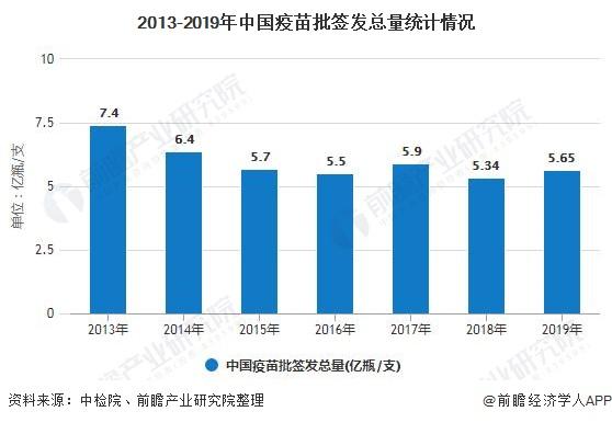 2013-2019年中国疫苗批签发总量统计情况