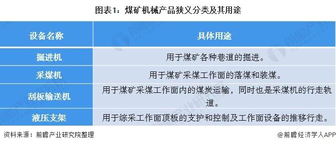 图表1:煤矿机械产品狭义分类及其用途
