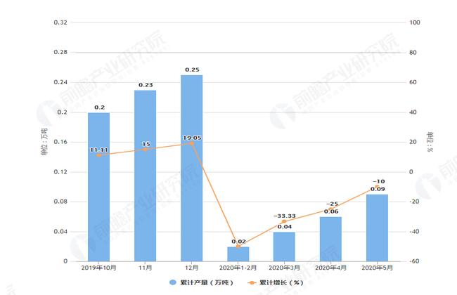 2020年5月前天津市合成洗涤剂产量及增长情况图