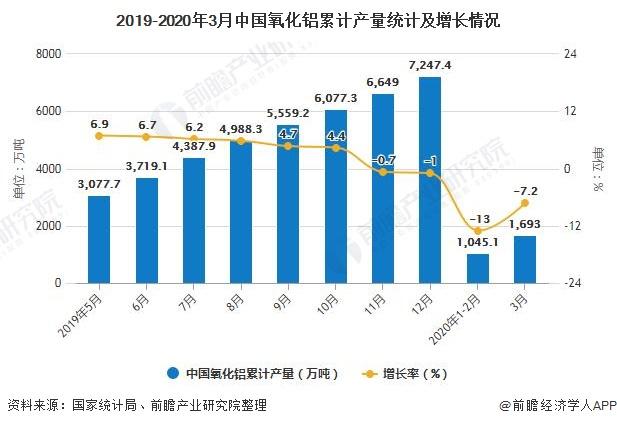 2019-2020年3月中国氧化铝累计产量统计及增长情况