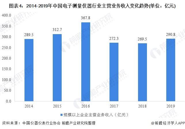 图表4:2014-2019年中国电子测量仪器行业主营业务收入变化趋势(单位:亿元)