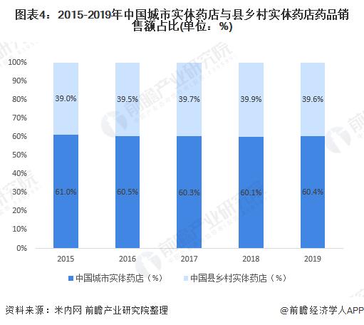图表4:2015-2019年中国城市实体药店与县乡村实体药店药品销售额占比(单位:%)