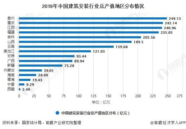 2019年中国建筑安装行业总产值地区分布情况