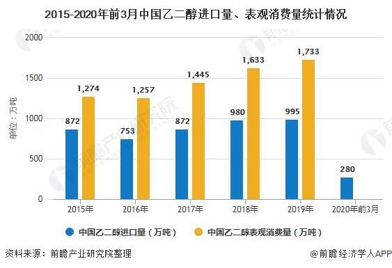 2015-2020年前3月中国乙二醇进口量、表观消费量统计情况