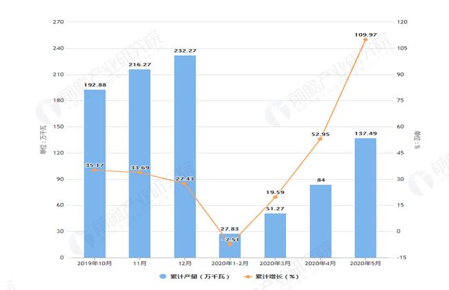 2020年5月前天津市交流电动机产量及增长情况图