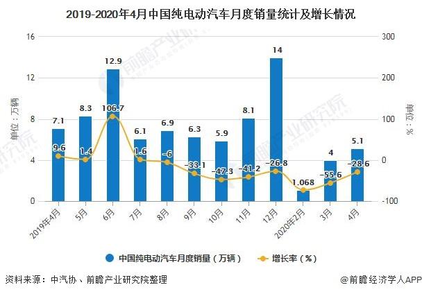 2019-2020年4月中国纯电动汽车月度销量统计及增长情况