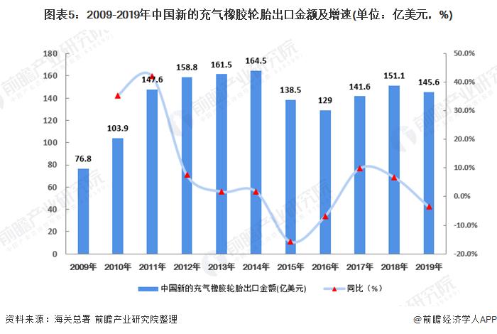 图表5:2009-2019年中国新的充气橡胶轮胎出口金额及增速(单位:亿美元,%)