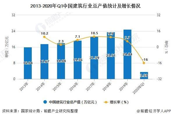 2013-2020年Q1中国建筑行业总产值统计及增长情况