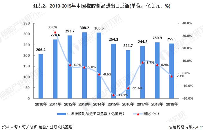 图表2:2010-2019年中国橡胶制品进出口总额(单位:亿美元,%)