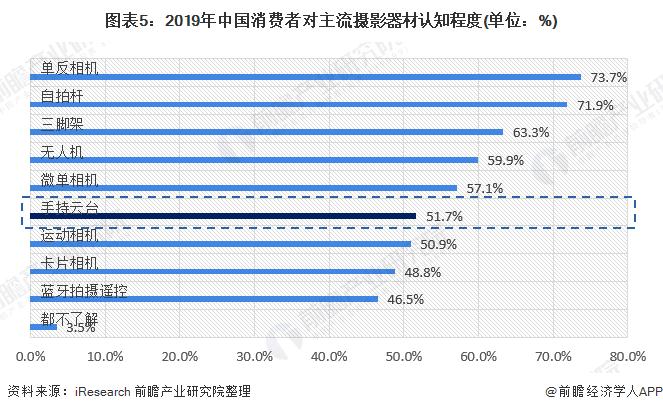 图表5:2019年中国消费者对主流摄影器材认知程度(单位:%)