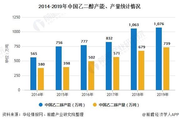 2014-2019年中国乙二醇产能、产量统计情况