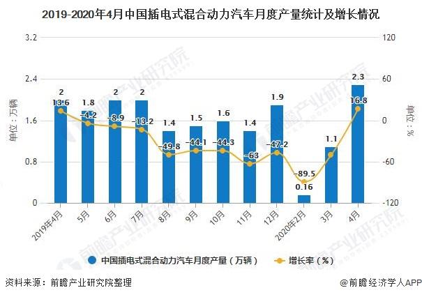 2019-2020年4月中国插电式混合动力汽车月度产量统计及增长情况
