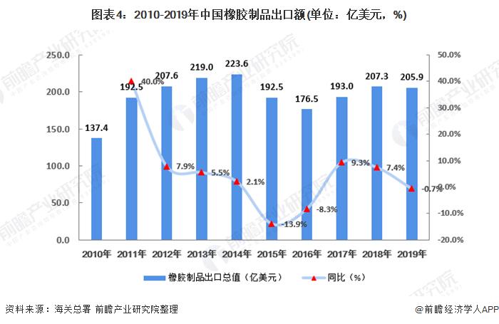 图表4:2010-2019年中国橡胶制品出口额(单位:亿美元,%)