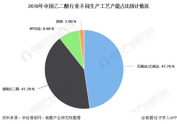 2019年中国乙二醇行业不同生产工艺产能占比统计情况