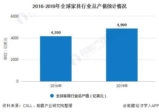 2016-2019年家具行业总产值统计情况