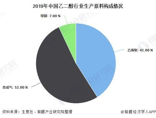 2019年中国乙二醇行业生产原料构成情况