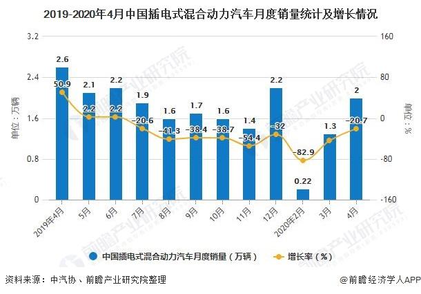 2019-2020年4月中国插电式混合动力汽车月度销量统计及增长情况
