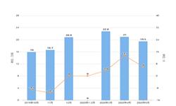 2020年1-5月全国化学农药原药产量及增长情况分析
