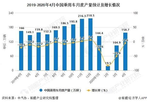 2019-2020年4月中国乘用车月度产量统计及增长情况