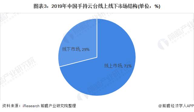 图表3:2019年中国手持云台线上线下市场结构(单位:%)