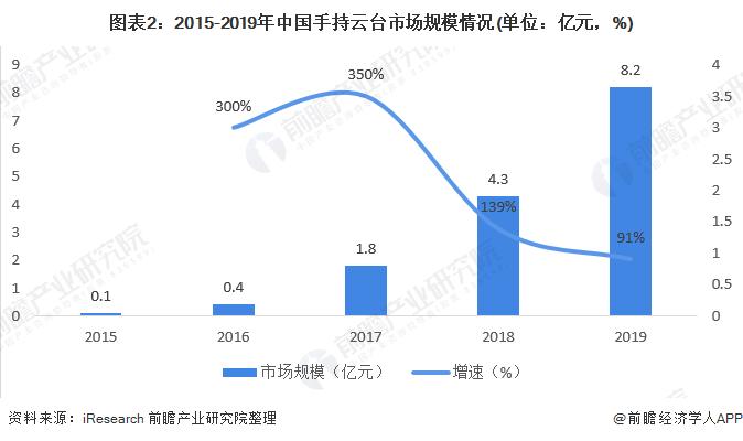 图表2:2015-2019年中国手持云台市场规模情况(单位:亿元,%)