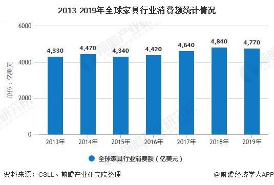 2013-2019年家具行业消费额统计情况