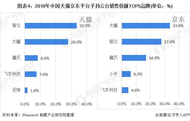 图表4:2019年中国天猫京东平台手持云台销售份额TOP5品牌(单位:%)