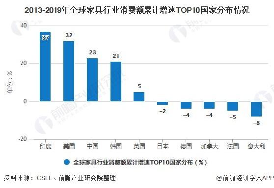 2013-2019年家具行业消费额累计增速*0国家分布情况