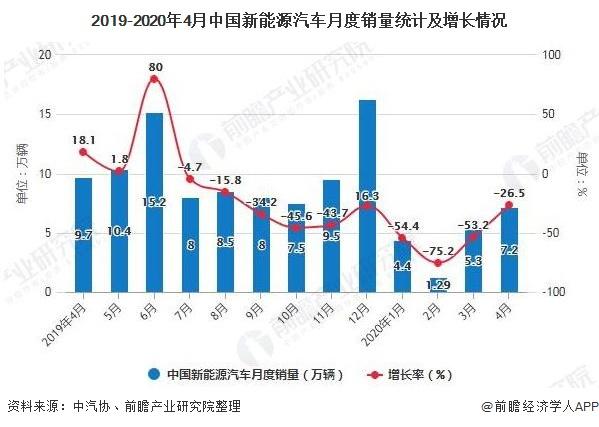 2019-2020年4月中国新能源汽车月度销量统计及增长情况