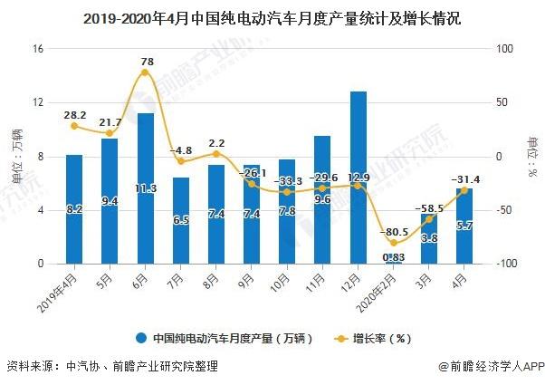 2019-2020年4月中国纯电动汽车月度产量统计及增长情况